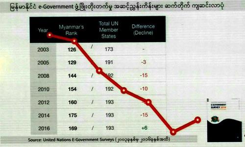 အုိဘယ့္ E – Government