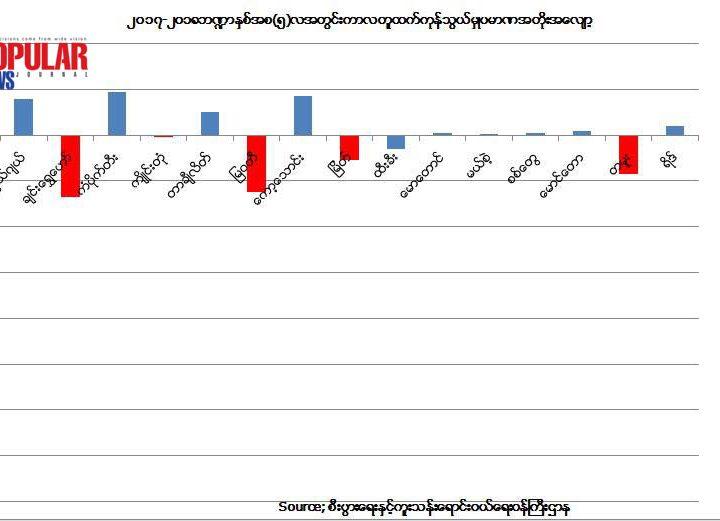 ဘ႑ာႏွစ္အစ (၅)လအတြင္း နယ္စပ္ကုန္သြယ္ေရးစခန္းအသီးသီးမွ ကုန္သြယ္မွဳပမာဏ ကန္ေဒၚလာသန္း (၂၀၀)နီးပါးေလွ်ာ့က်သြားခဲ့